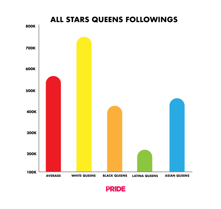 These Statistics Prove 'Drag Race' Fans Have a Preference for White